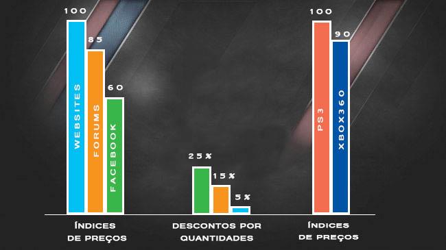 Preços médios de FIFA Ultimate Team Coins por Plataforma, Vendedor e Quantidade