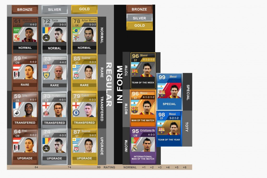 FIFA Ultimate Team Players' Cards Classification