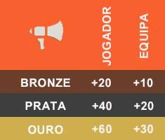 Consumíveis em FIFA Ultimate Team - Palestras