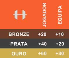 Consumíveis em FIFA Ultimate Team - Preparação Física