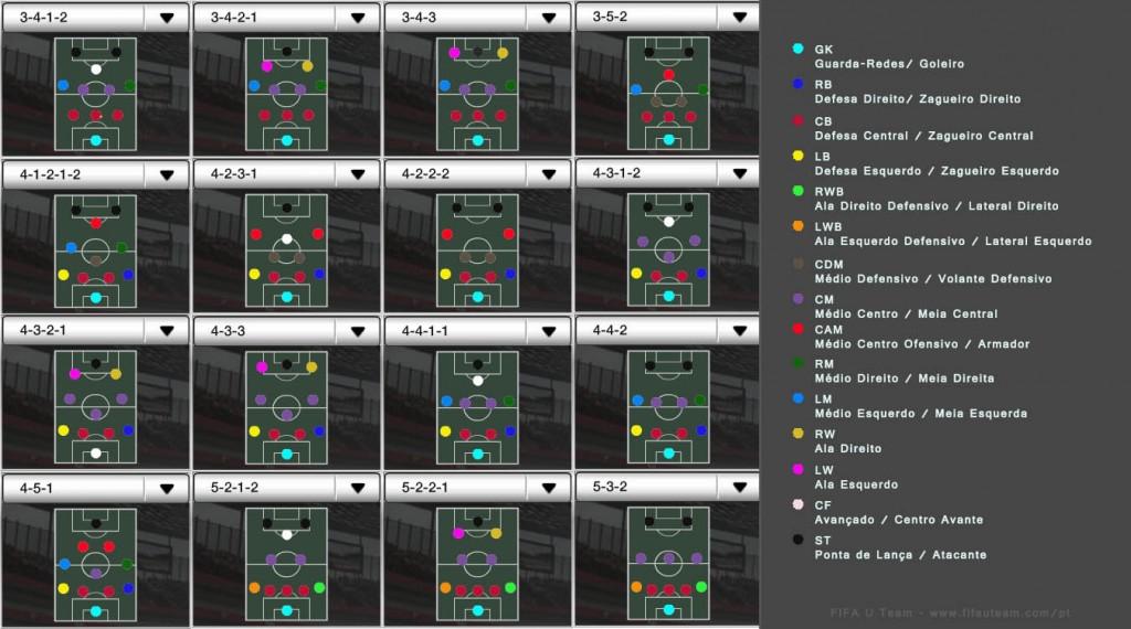 Posições e Táticas de FIFA Ultimate Team