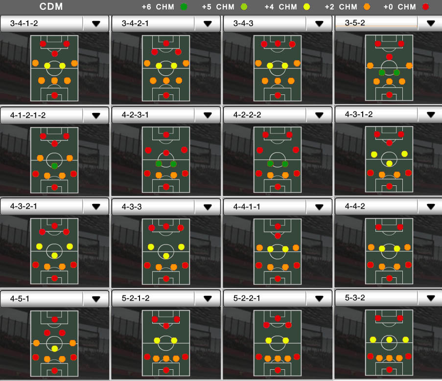 Players Positions and FUT Chemistry - CDM