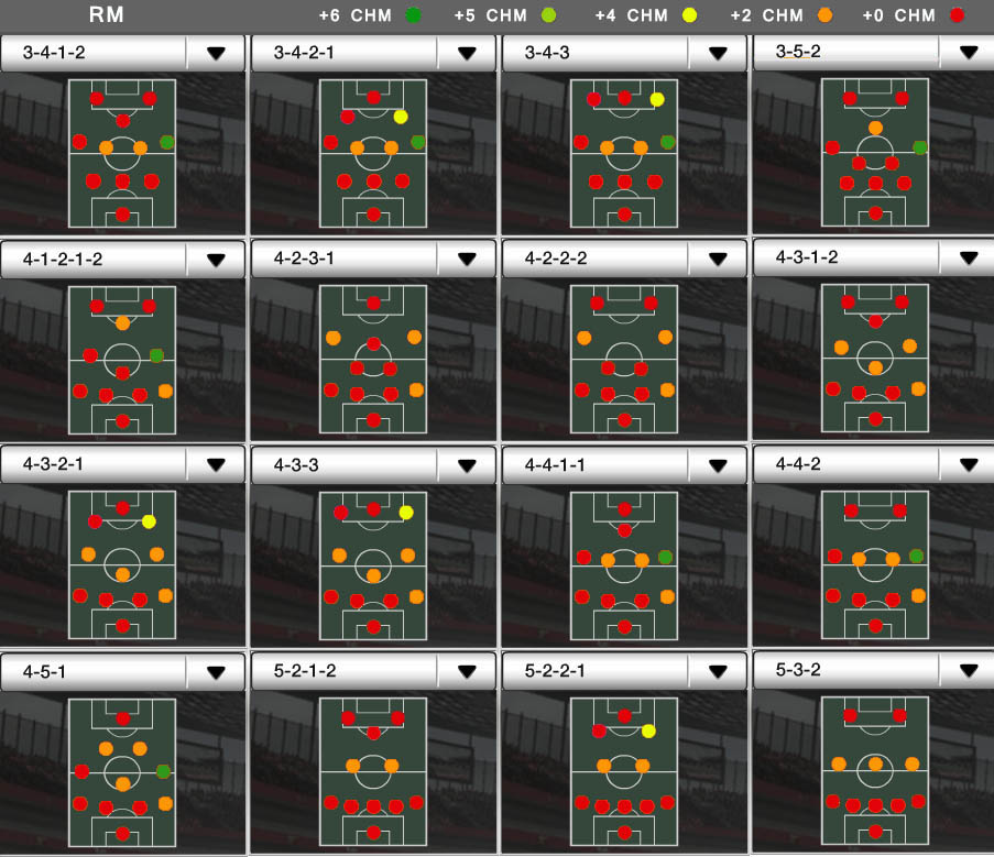 Players Positions and FUT Chemistry - RM