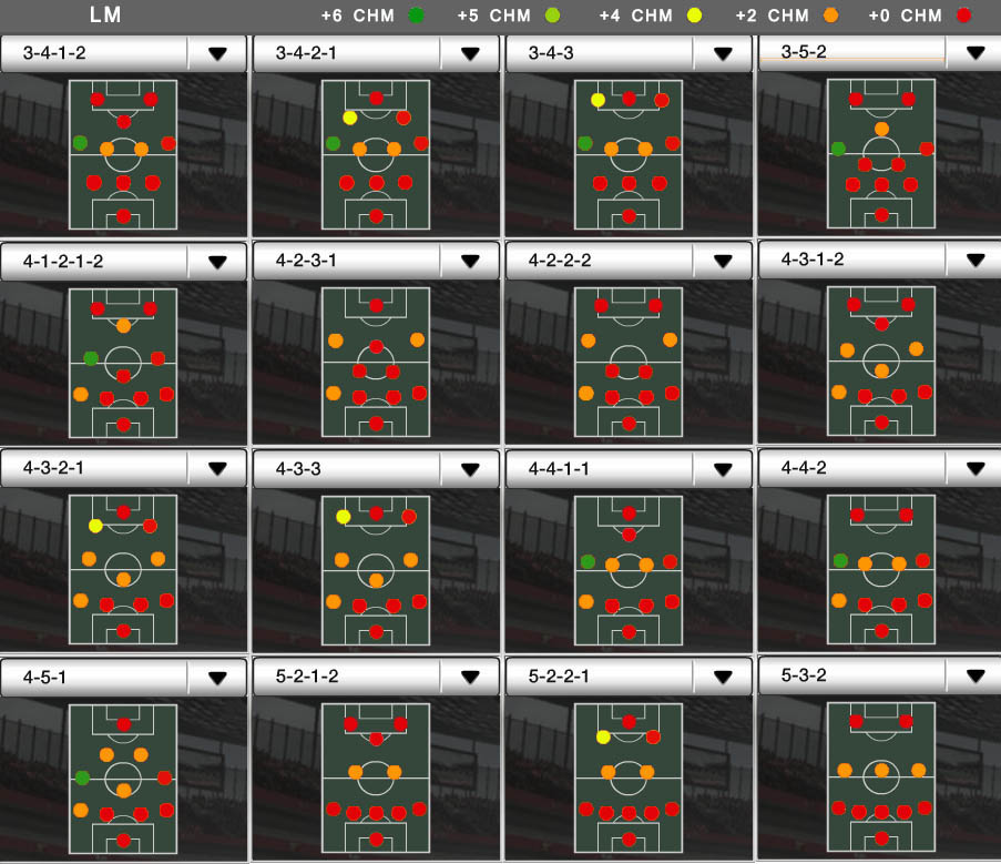 Players Positions and FUT Chemistry - LM