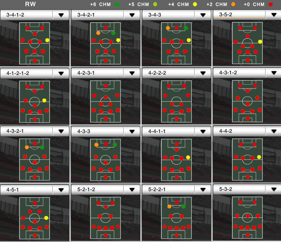 Players Positions and FUT Chemistry - RW