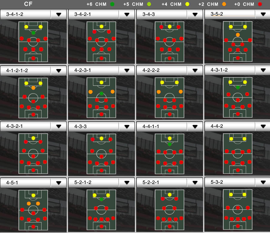 Players Positions and FUT Chemistry - CF