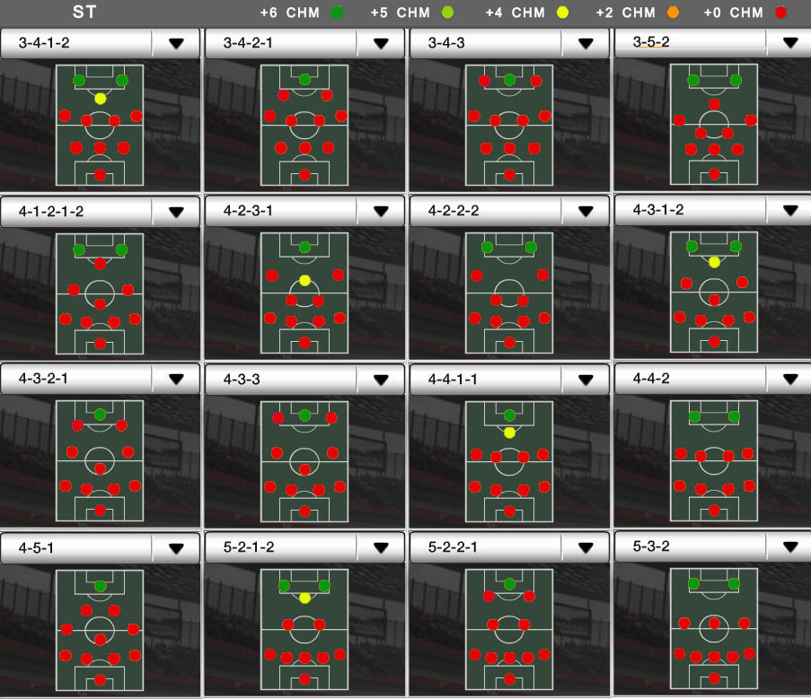 Players Positions and FUT Chemistry - ST