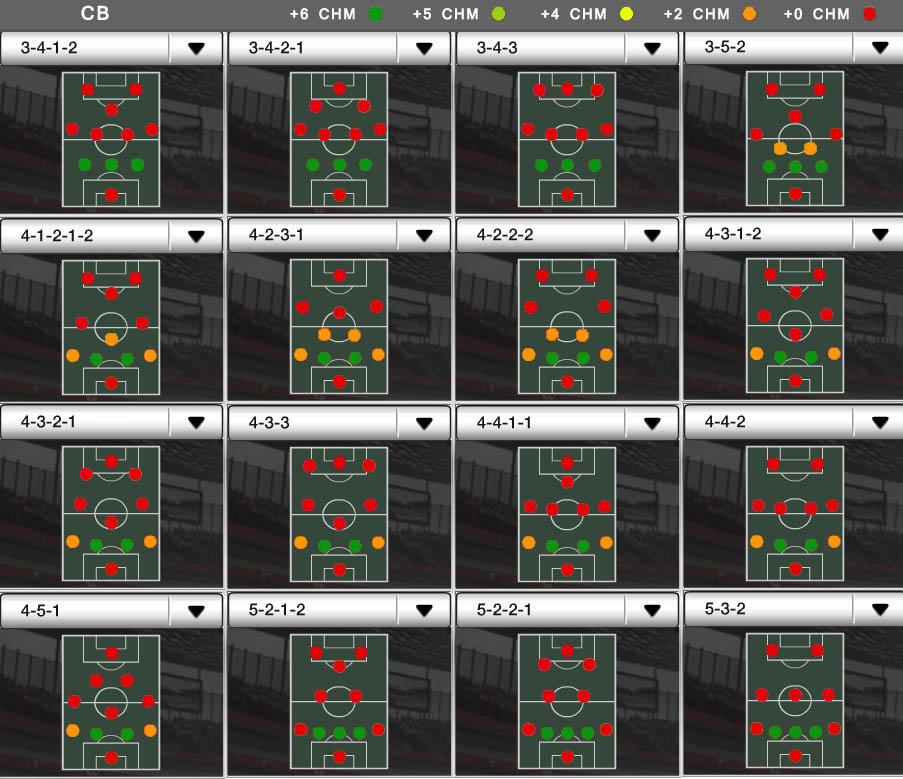 Players Positions and FIFA Ultimate Team Chemistry - CB