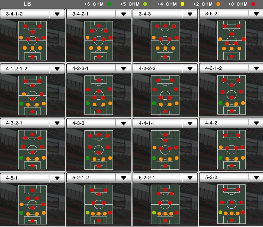 Players Positions and FUT Chemistry - LB