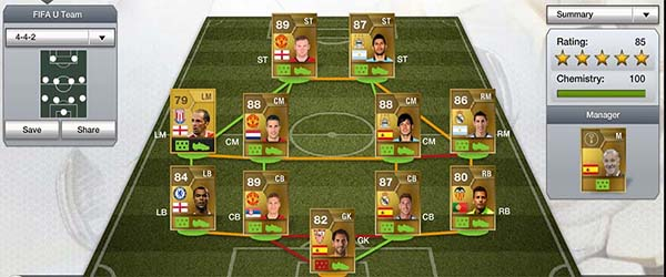 Current FIFA U Team Squad