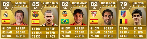 FIFA 13 Ultimate Team - Barclays PL Goalkeepers