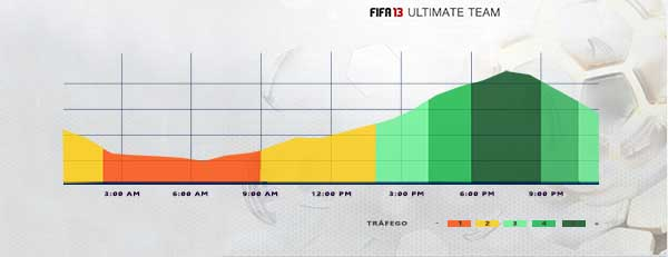 FIFA 13 Ultimate Team - Método das Horas