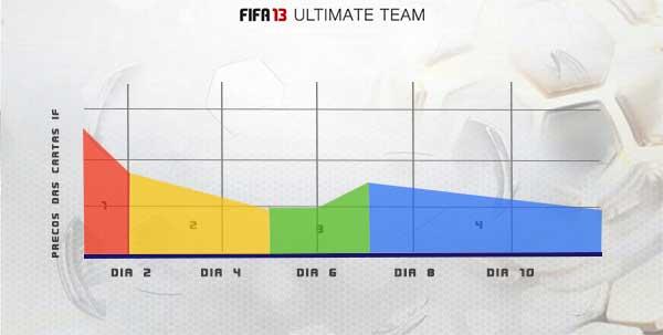 Trading em FIFA 13 Ultimate Team - Método das Cartas IF