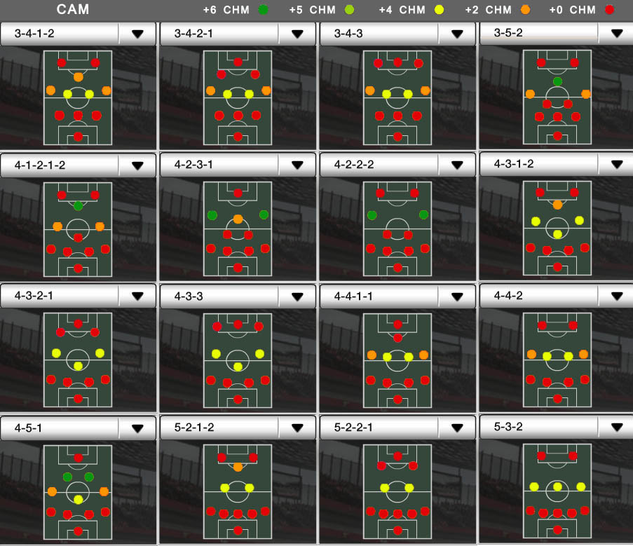 Players Positions and FUT Chemistry - CAM