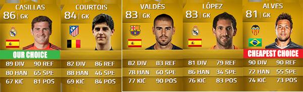 Guia da Liga BBVA para FIFA 14 Ultimate Team - GK