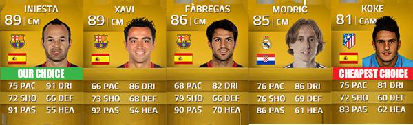 Guia da Liga BBVA para FIFA 14 Ultimate Team - CM e CAM