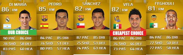 Guia da Liga BBVA para FIFA 14 Ultimate Team - RM, RW e RF