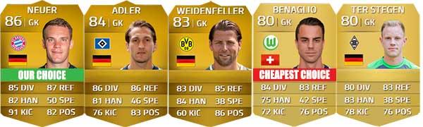 Guia da Bundesliga para FIFA 14 Ultimate Team - GK