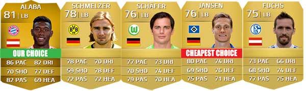 Guia da Bundesliga para FIFA 14 Ultimate Team - LB