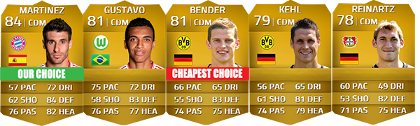Guia da Bundesliga para FIFA 14 Ultimate Team - CDM