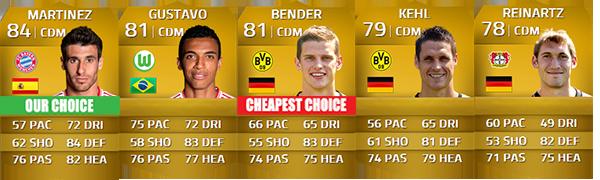 Guia da Bundesliga para FIFA 14 Ultimate Team - CDM
