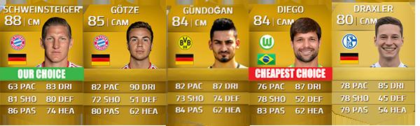 Guia da Bundesliga para FIFA 14 Ultimate Team - CM e CAM