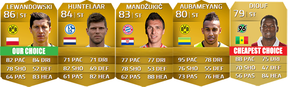 Guia da Bundesliga para FIFA 14 Ultimate Team - CF e ST