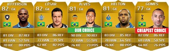 Guia de Jogadores Brasileiros para FIFA 14 Ultimate Team - GK