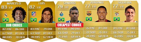 Guia de Brasileiros para FIFA 14 Ultimate Team - LB