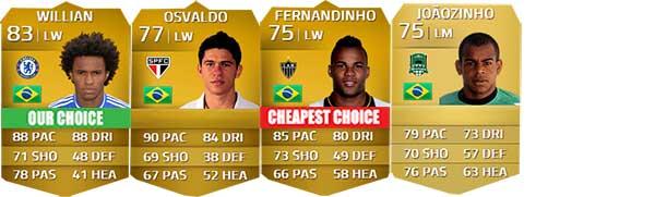 Guia de Brasileiros para FIFA 14 Ultimate Team - LM, LW e LF