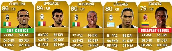 Guia da Serie A para FIFA 14 Ultimate Team - CB