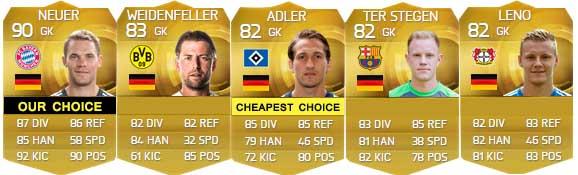 Guia de Jogadores da Alemanha para FIFA 15 Ultimate Team - GK