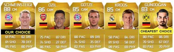 Guia de Jogadores da Alemanha para FIFA 15 Ultimate Team - CM e CAM