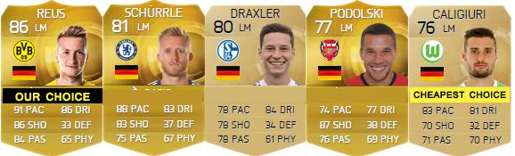 Guia de Jogadores da Alemanha para FIFA 15 Ultimate Team - LM, LW e LF