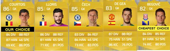 Guia da Barclays Premier League para FIFA 15 Ultimate Team - GK
