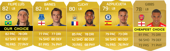 Guia da Barclays Premier League para FIFA 15 Ultimate Team - LB