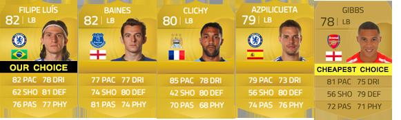 Guia da Barclays Premier League para FIFA 15 Ultimate Team - LB