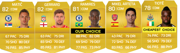 Guia da Barclays Premier League para FIFA 15 Ultimate Team - CDM