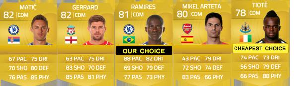 Guia da Barclays Premier League para FIFA 15 Ultimate Team - CDM