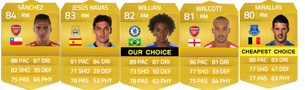 Guia da Barclays Premier League para FIFA 15 Ultimate Team - RM, RW e RF