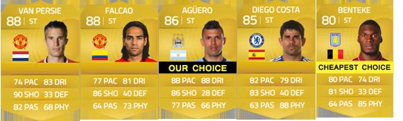 Guia da Barclays Premier League para FIFA 15 Ultimate Team - CF e ST
