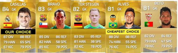 Guia da Liga BBVA para FIFA 15 Ultimate Team - GK