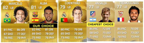 Guia da Liga BBVA para FIFA 15 Ultimate Team - LB