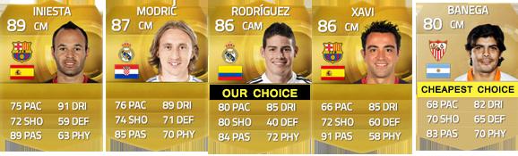 Guia da Liga BBVA para FIFA 15 Ultimate Team - CM e CAM