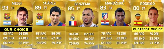 Guia da Liga BBVA para FIFA 15 Ultimate Team - CF e ST