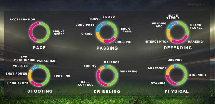 Como Escolher os Melhores Jogadores de FIFA 16