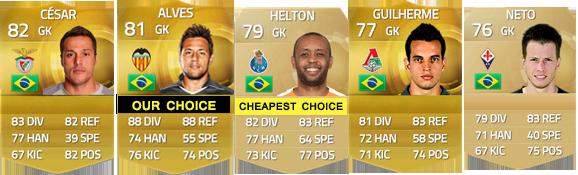 Guia de Jogadores do Brasil para FIFA 15 Ultimate Team - GK
