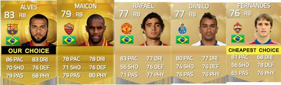 Guia de Jogadores da Brasil para FIFA 15 Ultimate Team - RB