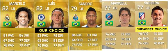 Guia de Jogadores do Brasil para FIFA 15 Ultimate Team - LB