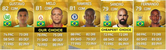 Guia de Jogadores do Brasil para FIFA 15 Ultimate Team - CDM